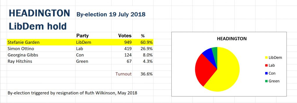 Headington Ward by-election results